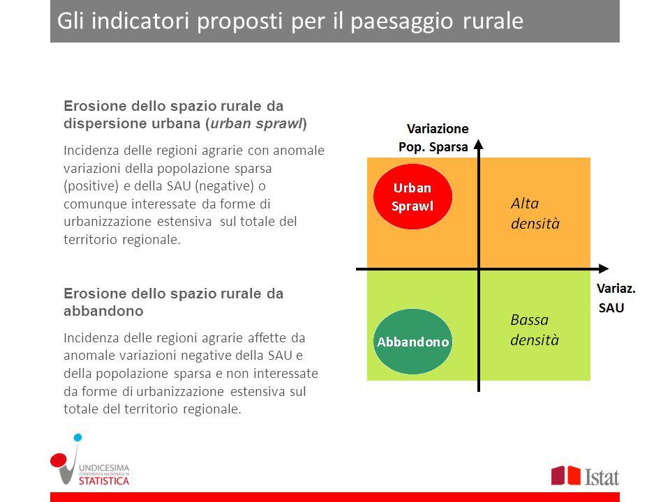 Gli indicatori proposti per il paesaggio rurale Erosione dello spazio rurale da dispersione urbana (urban sprawl) Incidenza delle regioni agrarie con