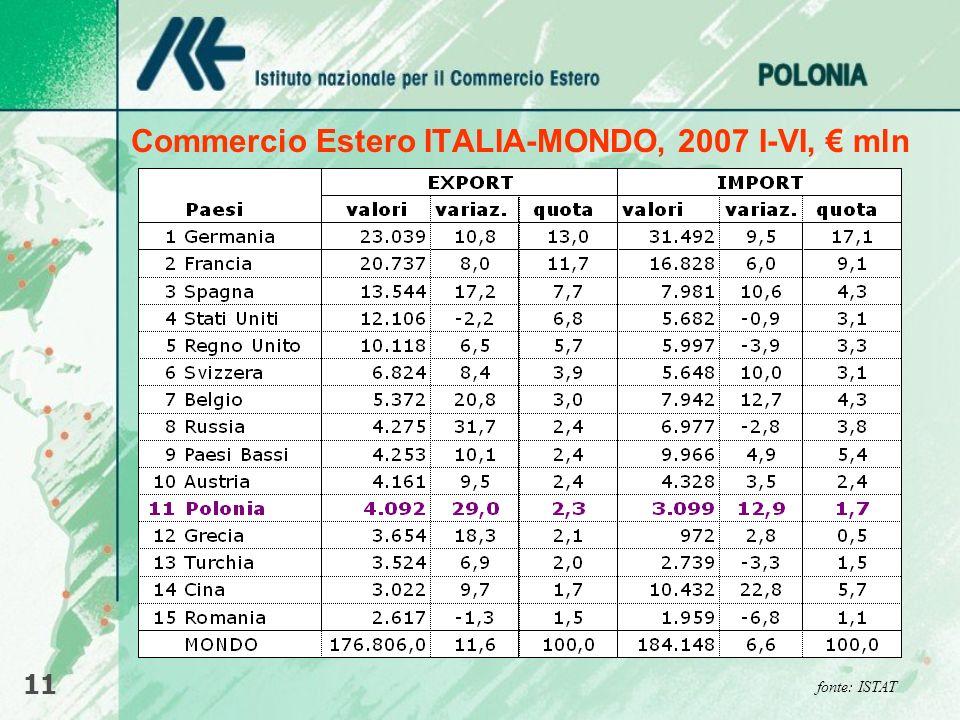 Commercio Estero ITALIA-MONDO, 2007 I-VI, mln 11 fonte: ISTAT