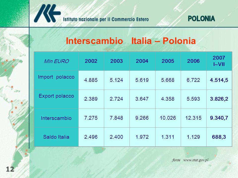 Interscambio Italia – Polonia 12 fonte www.stat.gov.pl Mln EURO20022003200420052006 2007 I–VII Import polacco 4.8855.1245.6195.6686.7224.514,5 Export