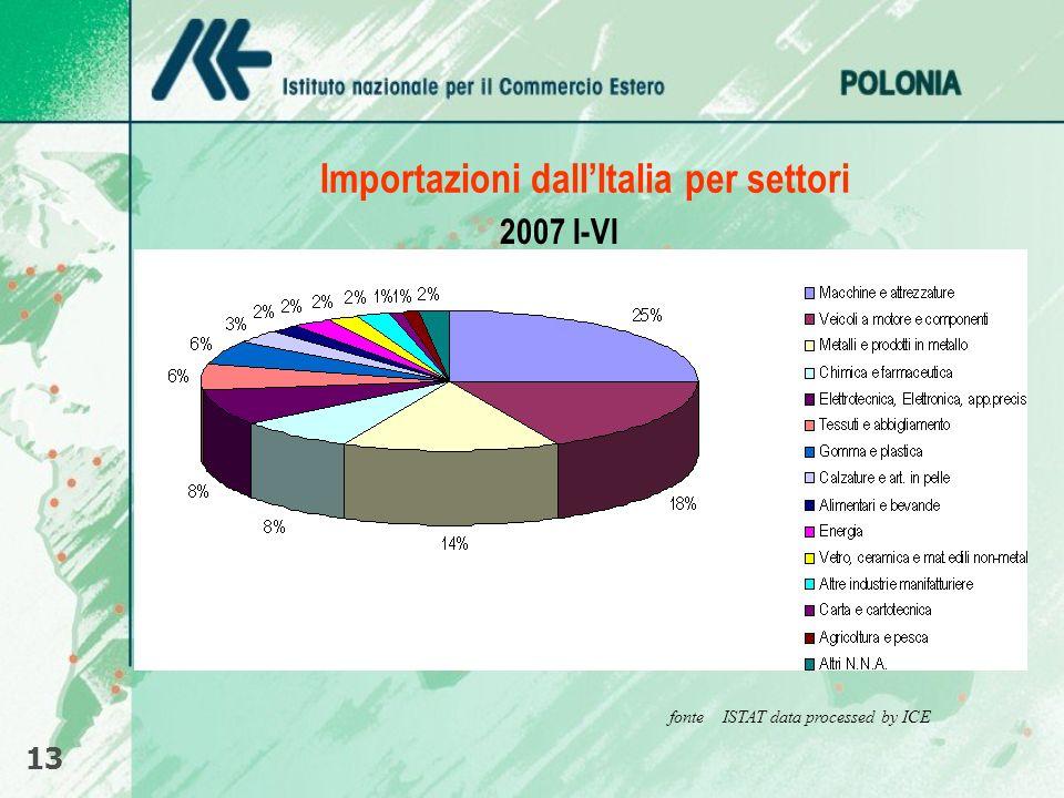 Importazioni dallItalia per settori 13 fonte ISTAT data processed by ICE 2007 I-VI