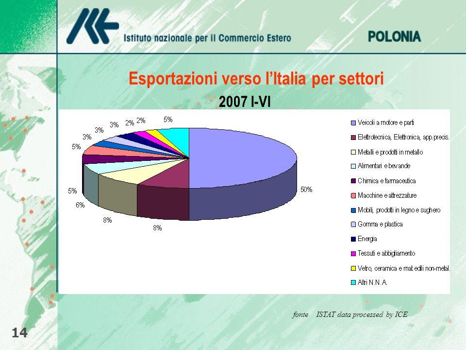 Esportazioni verso lItalia per settori 14 fonte ISTAT data processed by ICE 2007 I-VI