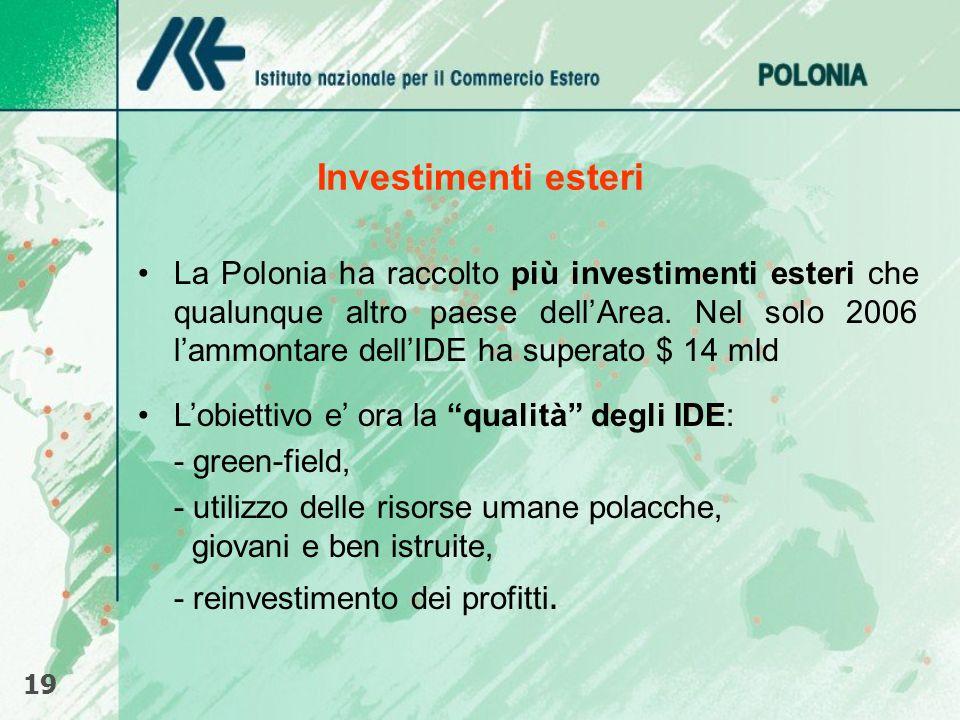 Investimenti esteri 19 La Polonia ha raccolto più investimenti esteri che qualunque altro paese dellArea. Nel solo 2006 lammontare dellIDE ha superato