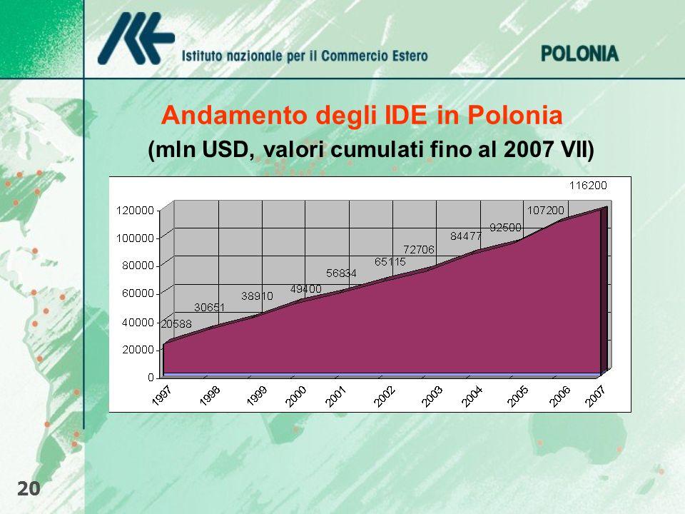 Andamento degli IDE in Polonia (mln USD, valori cumulati fino al 2007 VII) 20