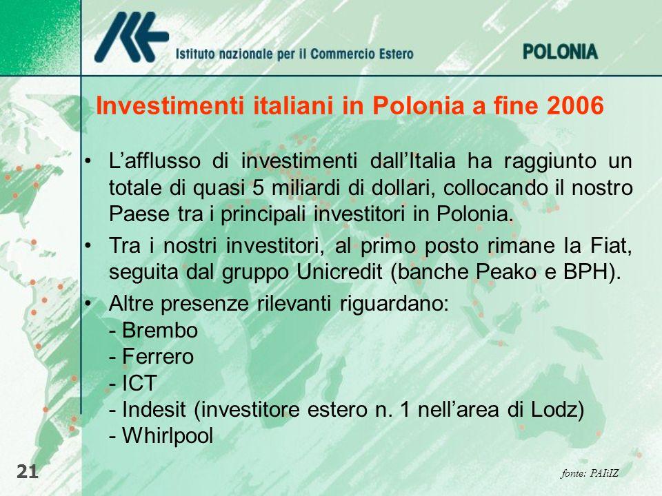 Investimenti italiani in Polonia a fine 2006 21 fonte: PAIiIZ Lafflusso di investimenti dallItalia ha raggiunto un totale di quasi 5 miliardi di dolla