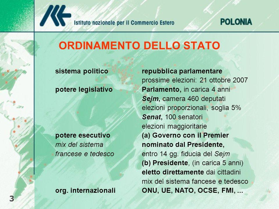 ORDINAMENTO DELLO STATO sistema politicorepubblica parlamentare prossime elezioni: 21 ottobre 2007 potere legislativoParlamento, in carica 4 anni Sejm