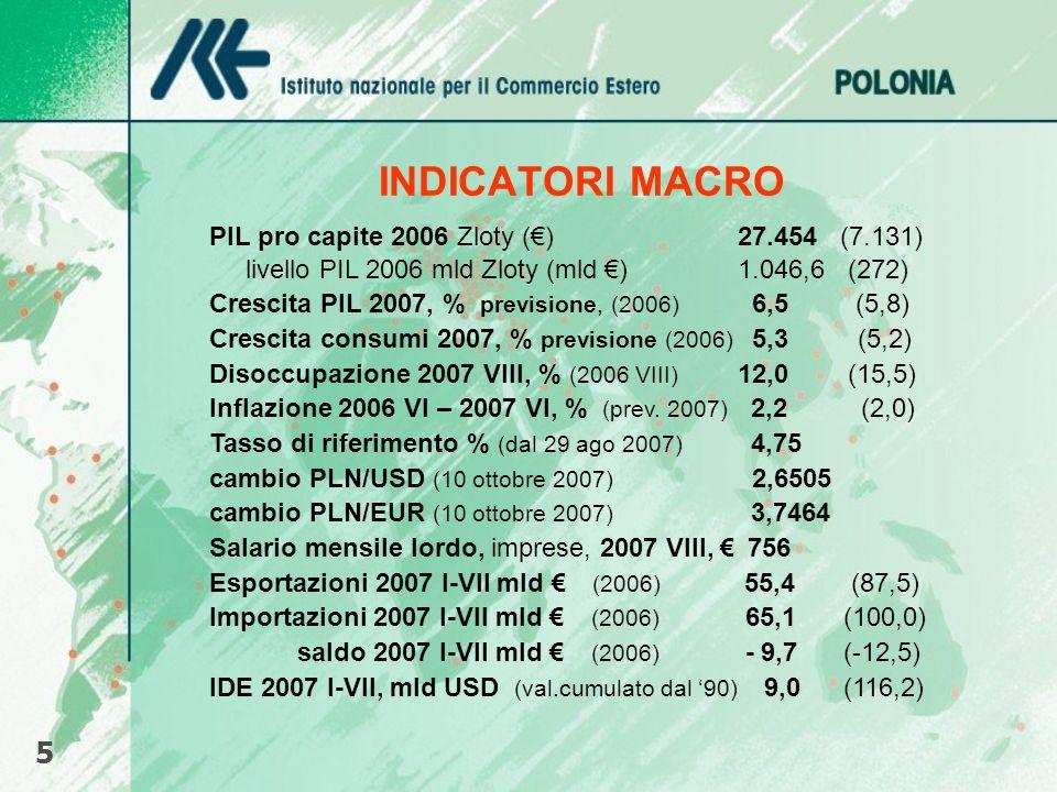 INDICATORI MACRO PIL pro capite 2006 Zloty ()27.454 (7.131) livello PIL 2006 mld Zloty (mld )1.046,6 (272) Crescita PIL 2007, % previsione, (2006) 6,5