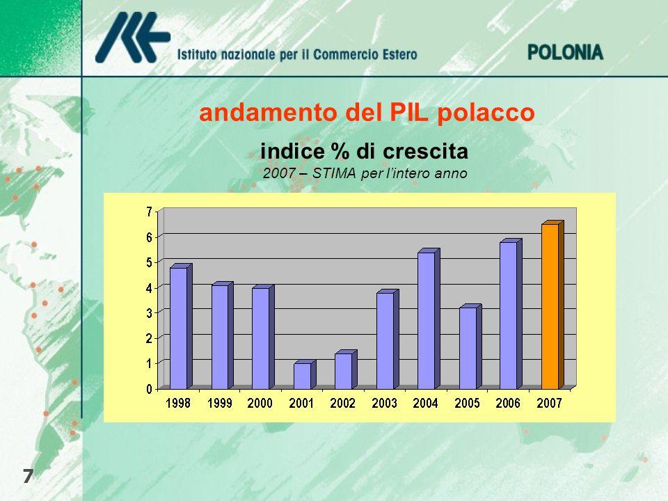 andamento del PIL polacco 7 indice % di crescita 2007 – STIMA per lintero anno