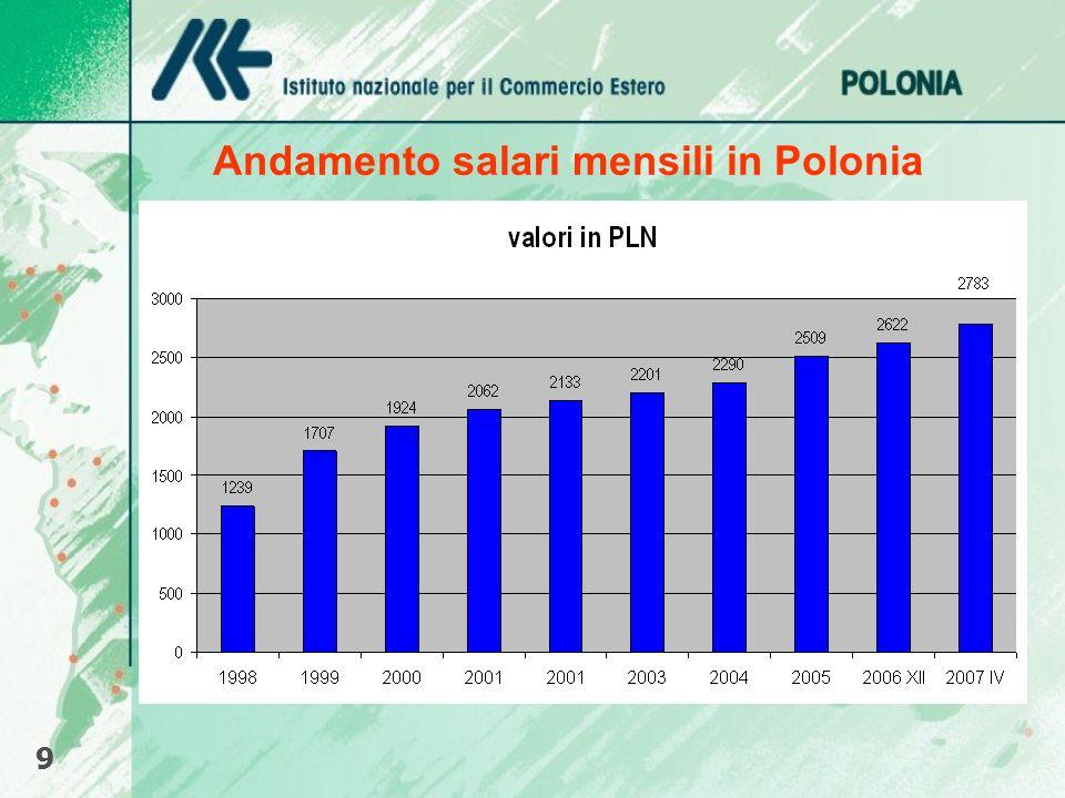 Andamento salari mensili in Polonia 9