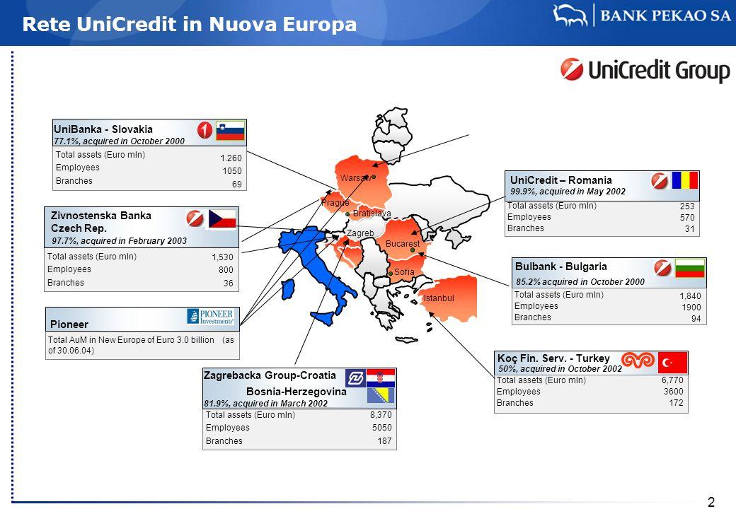 2 Total assets (Euro mln) Employees Branches Zagrebacka Group-Croatia Bosnia-Herzegovina 81.9%, acquired in March 2002 8,370 5050 187 UniBanka - Slova