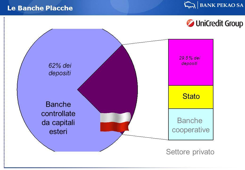 Le Banche Placche Banche controllate da capitali esteri 62% dei depositi 29.5 % dei depositi Stato Banche cooperative Settore privato