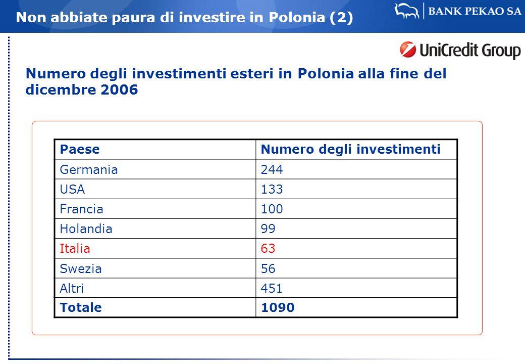 Non abbiate paura di investire in Polonia (3) Imposta sulle societa: 19% fisso 20 zone industriali con differenti vantaggi fiscali sino al 2015 ca Alcuni prezzi Elettricita Kwh: 0,45 PLN (0,11) Gas m3: 2,01 PLN (0,52) Acqua calda m3: 14,80 PLN (3,89) Export 12/2006 = 87 925,9 millioni Import 12/2006 = 125 645,3 millioni Export Italia (12/2006) = 5 751,1 millioni (2 posto) Import Italia (12/206) = 6 848,0 millioni (3 posto)