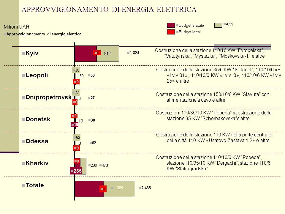 APPROVVIGIONAMENTO DI ENERGIA ELETTRICA 0 1 824 0 30 60 0 27 19 0 38 0 62 235 0 239 473 0 1 289 2 485 Approvvigionamento di energia elettrica Milioni