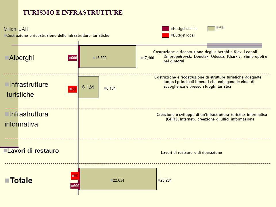 TURISMO E INFRASTRUTTURE Costruzione e ricostruzione delle infrastrutture turistiche 22,634 600 50 23,284 Totale 600 16,500 17,100 Alberghi 50 6,184 I