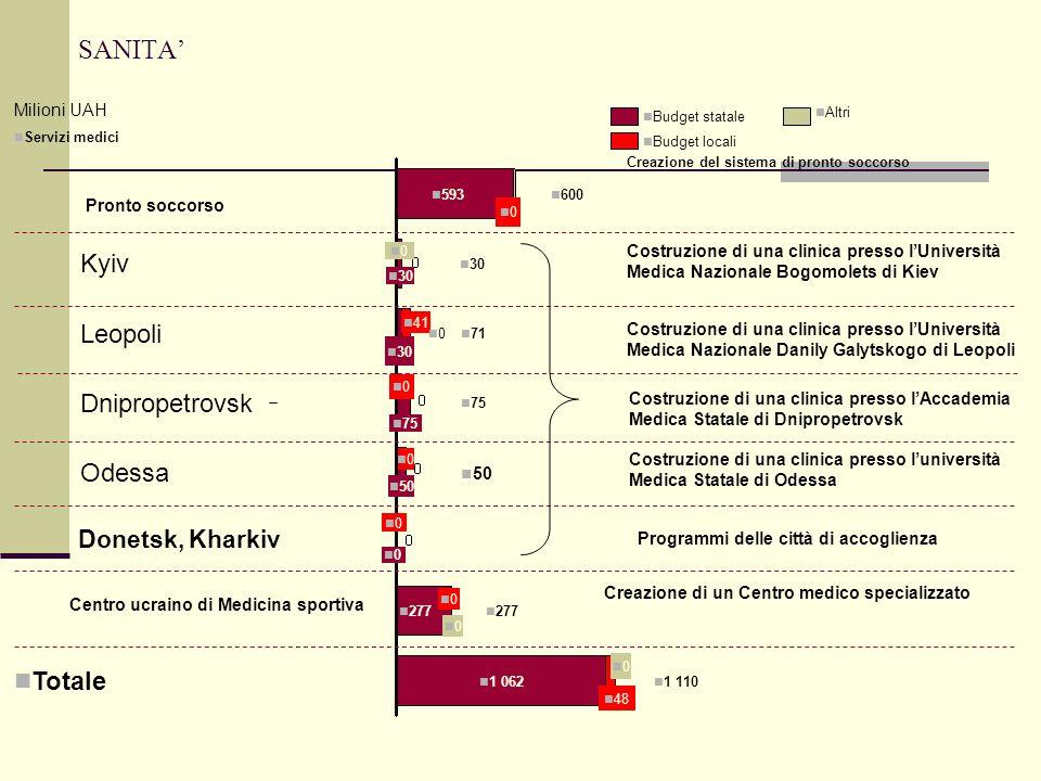 SANITA 48 1 062 0 Totale 1 110 Odessa 50 0 0 593 0 600 Centro ucraino di Medicina sportiva 30 0 Kyiv 30 41 0 71 Leopoli 75 Donetsk, Kharkiv 75 0 50 Dn