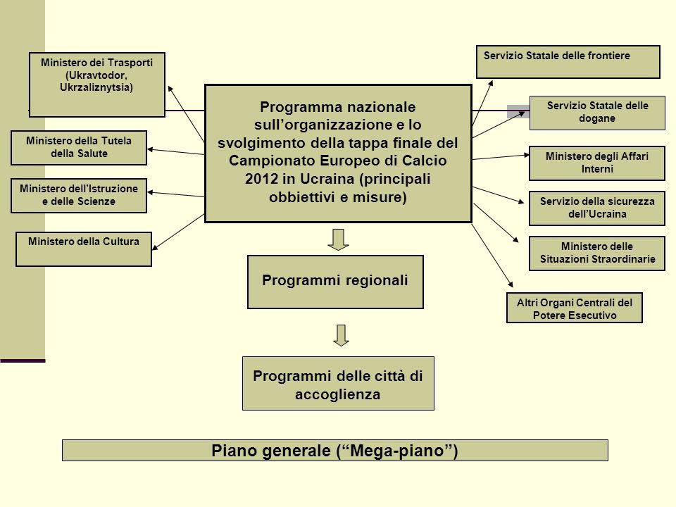 Programma nazionale sullorganizzazione e lo svolgimento della tappa finale del Campionato Europeo di Calcio 2012 in Ucraina (principali obbiettivi e m