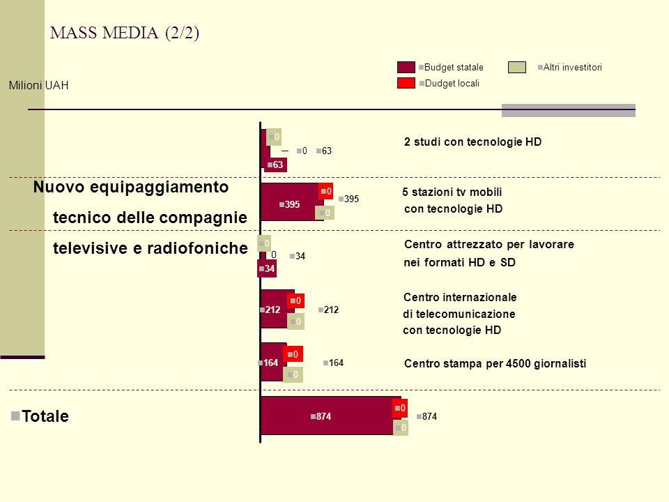 63 0 0 2 studi con tecnologie HD 0 0 395 5 stazioni tv mobili con tecnologie HD 34 0 Centro attrezzato per lavorare nei formati HD e SD 212 0 0 Centro
