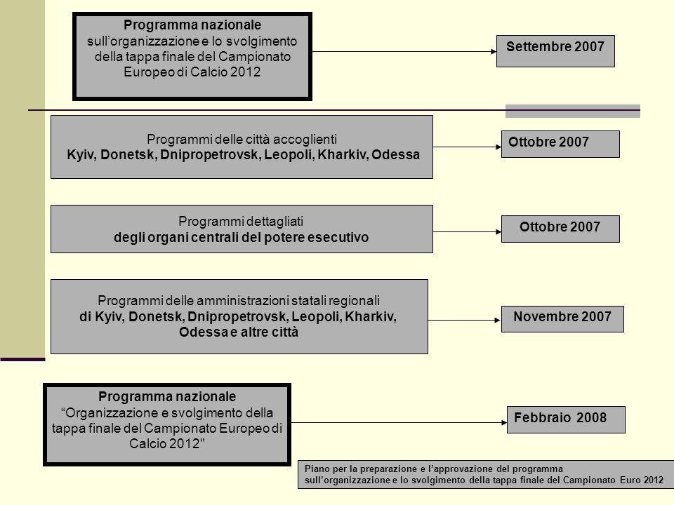 Programma nazionale sullorganizzazione e lo svolgimento della tappa finale del Campionato Europeo di Calcio 2012 Programma nazionale Organizzazione e