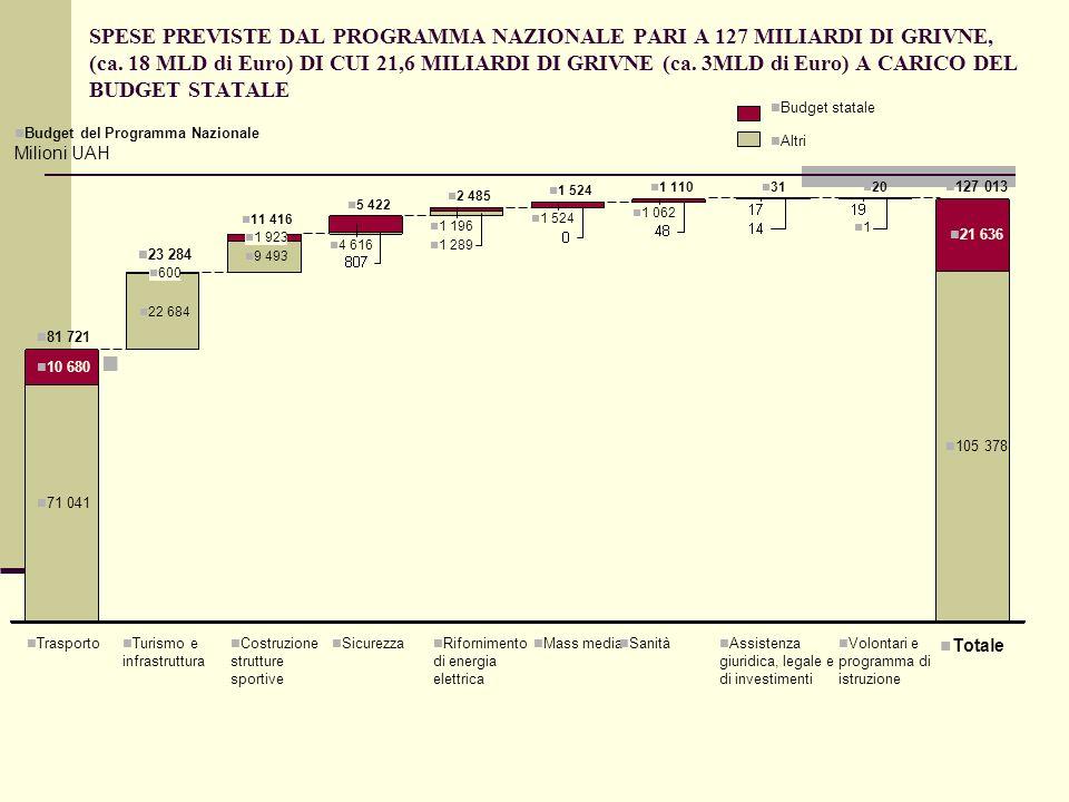 SPESE PREVISTE DAL PROGRAMMA NAZIONALE PARI A 127 MILIARDI DI GRIVNE, (ca. 18 MLD di Euro) DI CUI 21,6 MILIARDI DI GRIVNE (ca. 3MLD di Euro) A CARICO