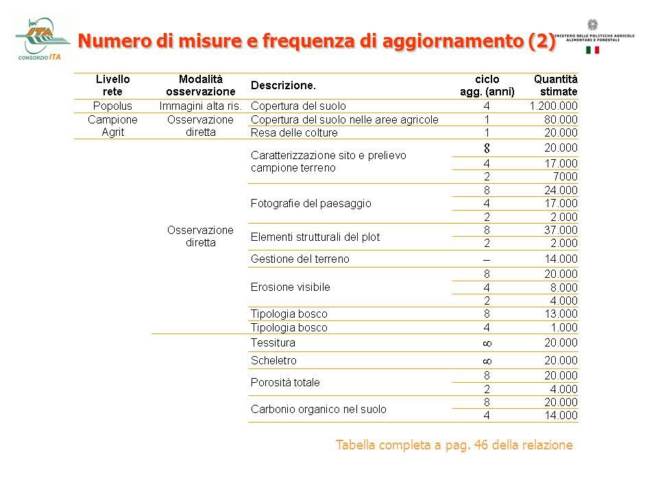 Tabella completa a pag. 46 della relazione Numero di misure e frequenza di aggiornamento (2)