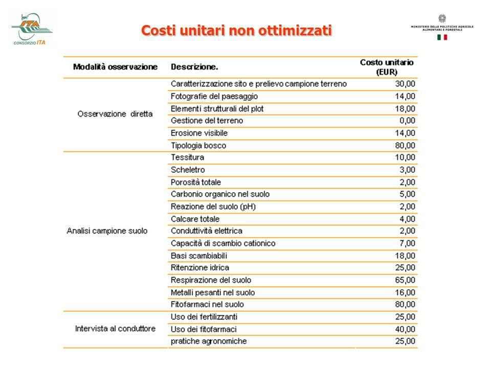 Costi unitari non ottimizzati