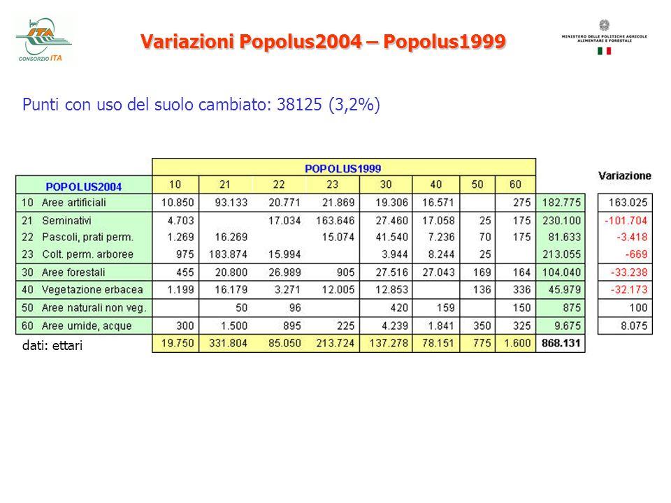 Variazioni Popolus2004 – Popolus1999 Punti con uso del suolo cambiato: 38125 (3,2%) dati: ettari