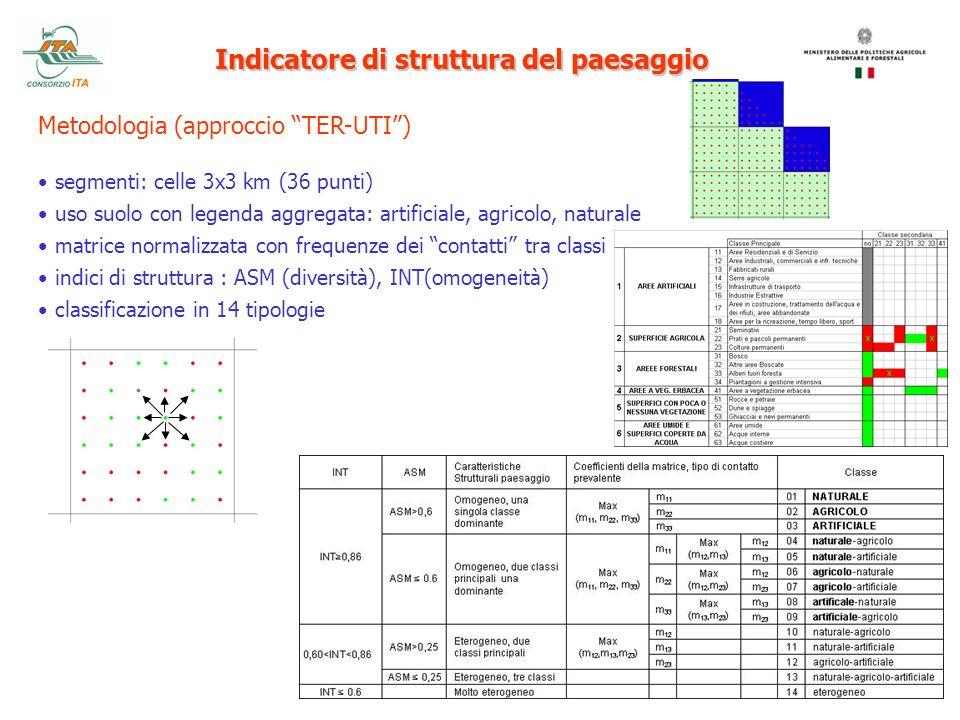 Indicatore di struttura del paesaggio Metodologia (approccio TER-UTI) segmenti: celle 3x3 km (36 punti) uso suolo con legenda aggregata: artificiale,