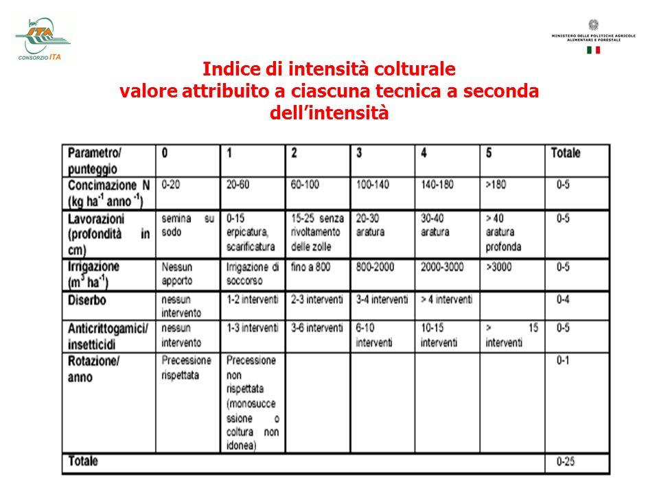 Indice di intensità colturale valore attribuito a ciascuna tecnica a seconda dellintensità