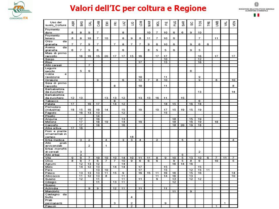 Valori dellIC per coltura e Regione