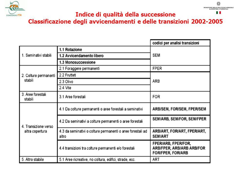 Indice di qualità della successione Classificazione degli avvicendamenti e delle transizioni 2002-2005