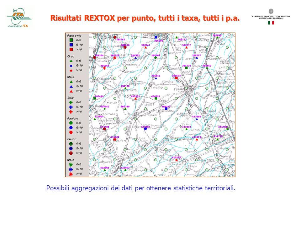 Risultati REXTOX per punto, tutti i taxa, tutti i p.a. Possibili aggregazioni dei dati per ottenere statistiche territoriali.