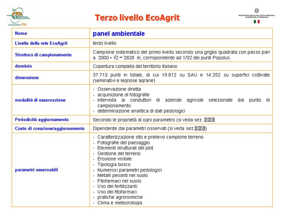 Risultati EuroPearl (tutte le colture, tutti i p.a.) stima della concentrazione dei fitofarmaci nellacqua sotterranea.