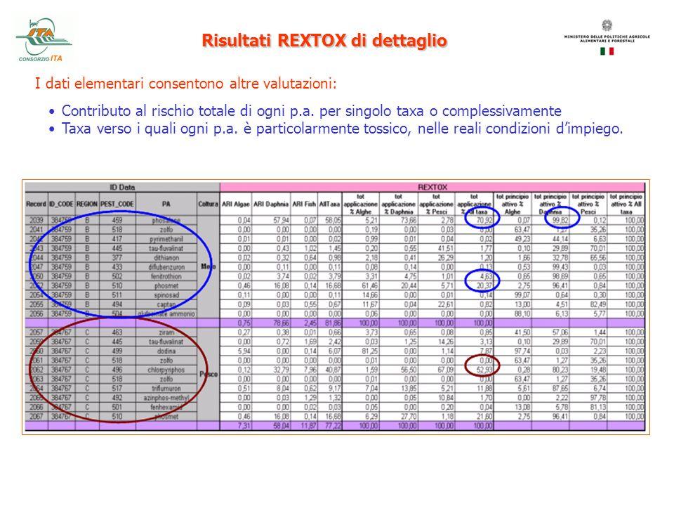 I dati elementari consentono altre valutazioni: Contributo al rischio totale di ogni p.a. per singolo taxa o complessivamente Taxa verso i quali ogni