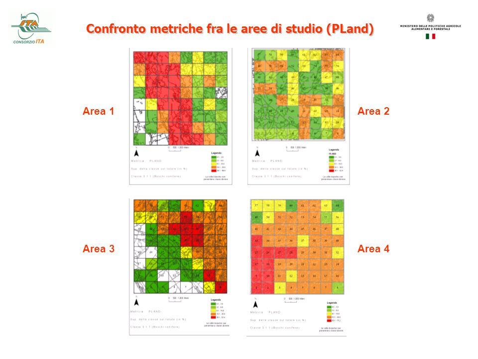 Confronto metriche fra le aree di studio (PLand) Area 1 Area 3 Area 2 Area 4