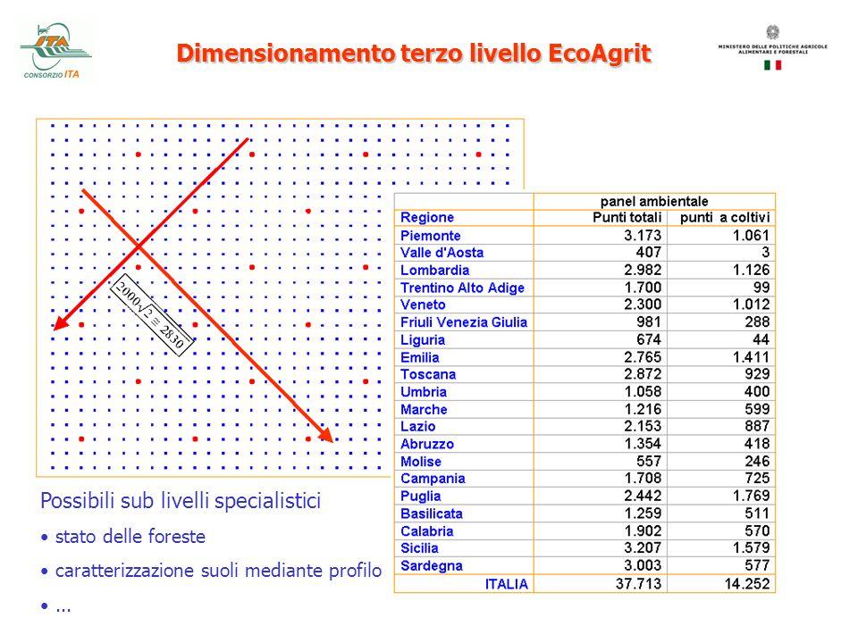 Dimensionamento terzo livello EcoAgrit Possibili sub livelli specialistici stato delle foreste caratterizzazione suoli mediante profilo...