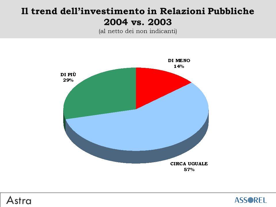 Il trend dellinvestimento in Relazioni Pubbliche 2004 vs. 2003 (al netto dei non indicanti)