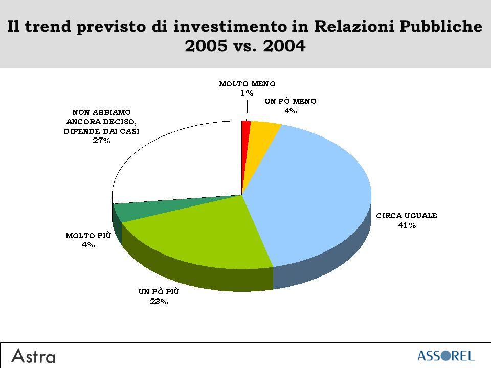 Il trend previsto di investimento in Relazioni Pubbliche 2005 vs. 2004