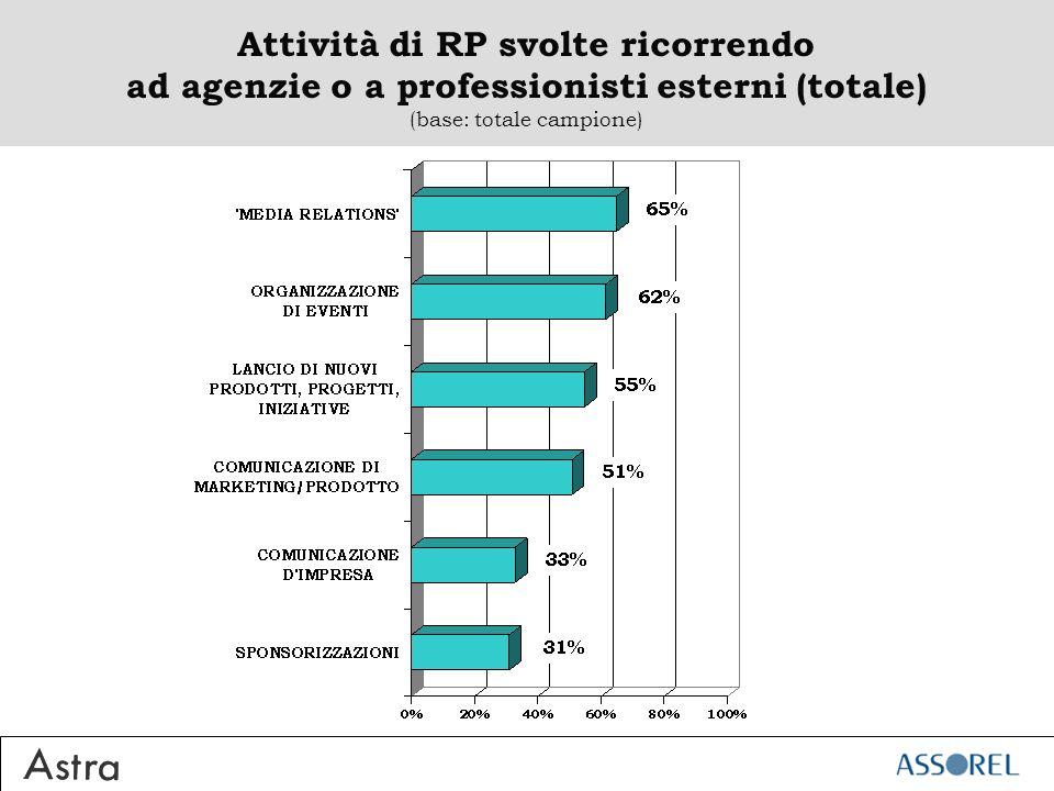 Attività di RP svolte ricorrendo ad agenzie o a professionisti esterni (totale) (base: totale campione)