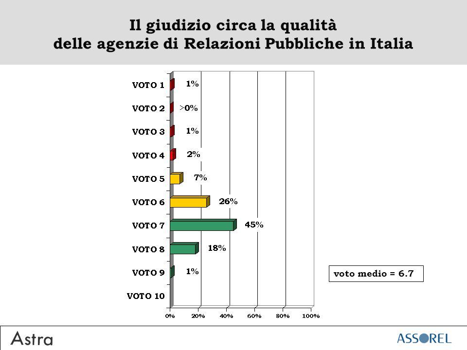 Il giudizio circa la qualità delle agenzie di Relazioni Pubbliche in Italia voto medio = 6.7