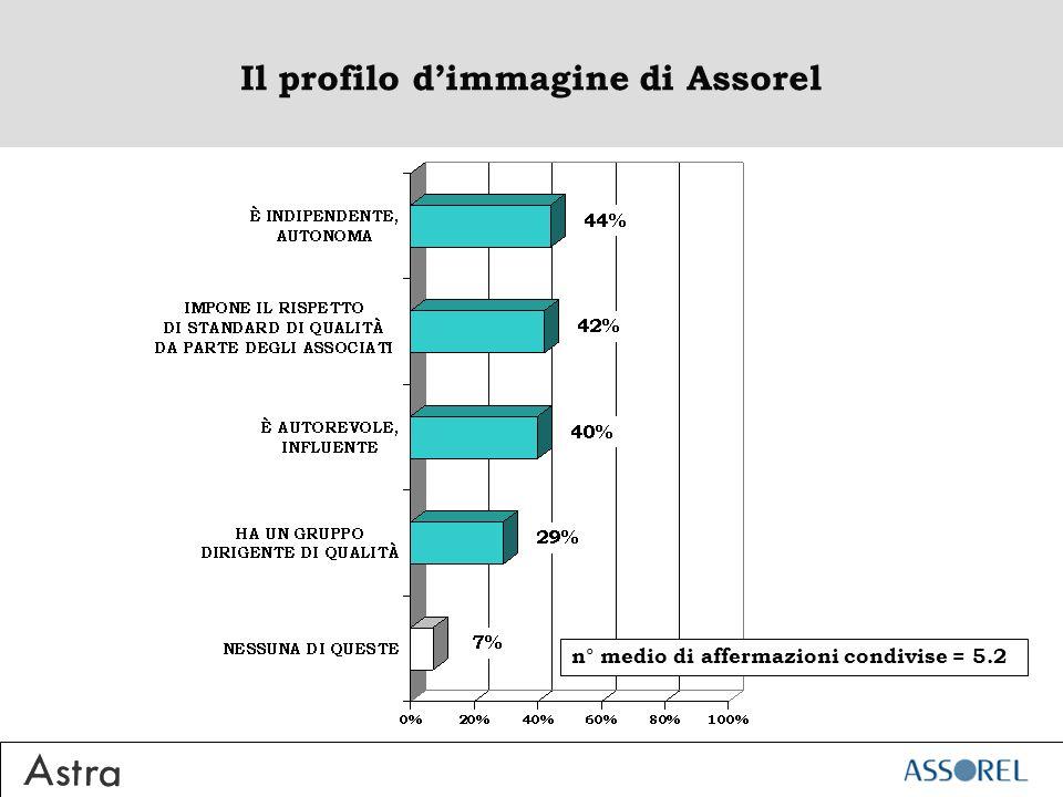 Il profilo dimmagine di Assorel n° medio di affermazioni condivise = 5.2