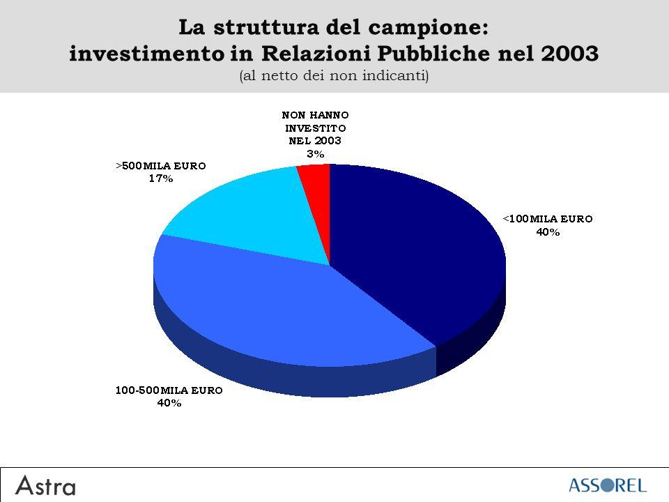 La struttura del campione: investimento in Relazioni Pubbliche nel 2003 (al netto dei non indicanti)