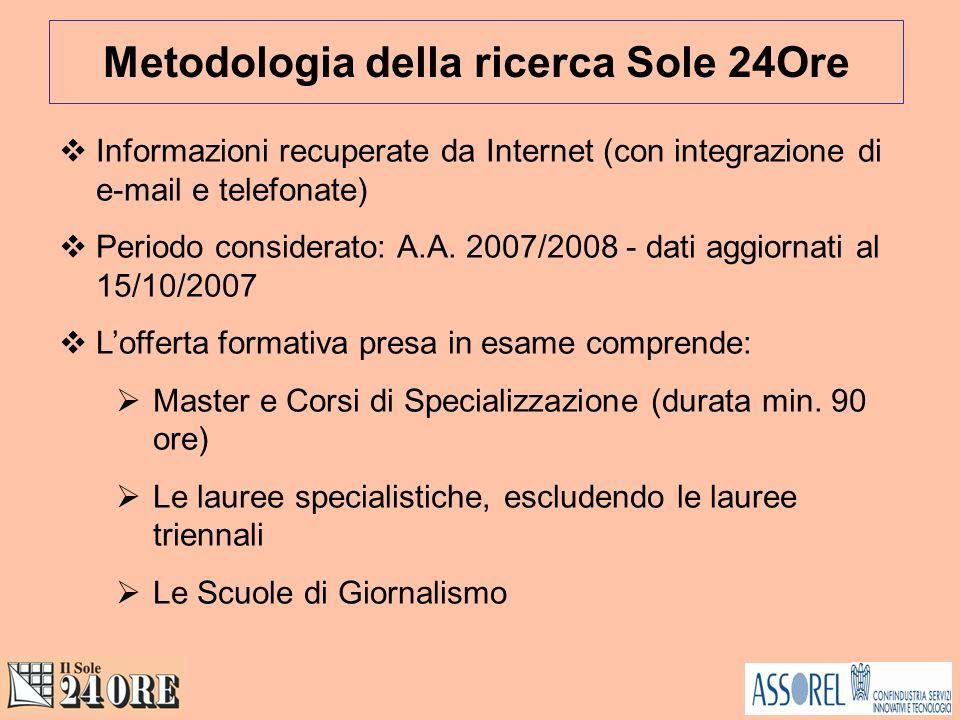 Informazioni recuperate da Internet (con integrazione di e-mail e telefonate) Periodo considerato: A.A.