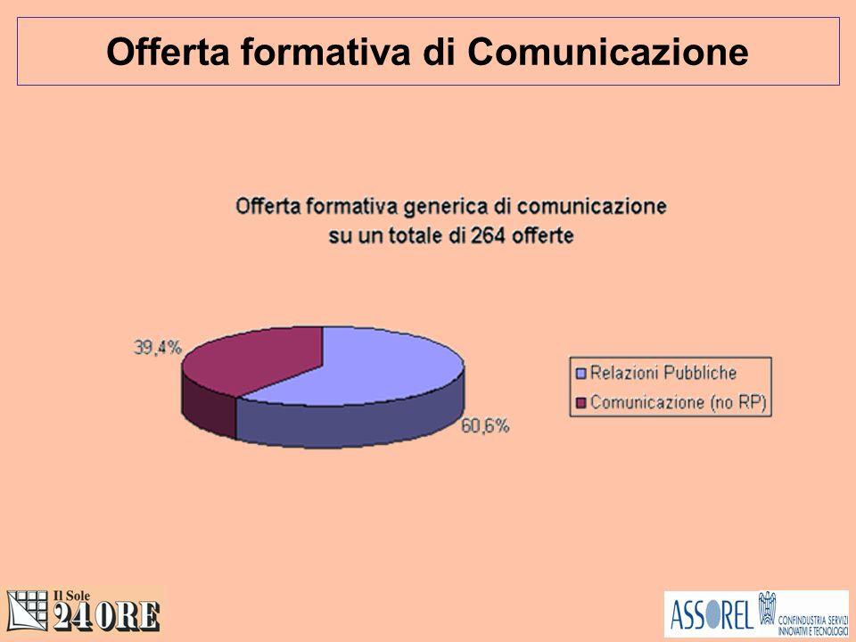 Offerta formativa di Comunicazione