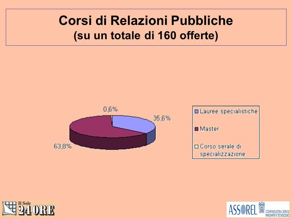 Corsi di Relazioni Pubbliche (su un totale di 160 offerte)
