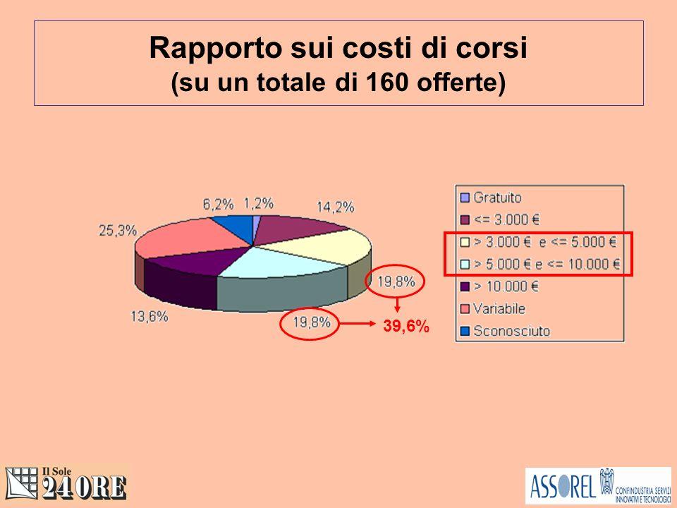 Rapporto sui costi di corsi (su un totale di 160 offerte) 39,6%