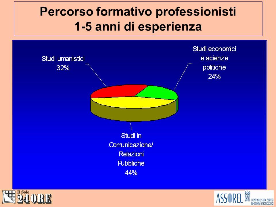 Percorso formativo professionisti 1-5 anni di esperienza