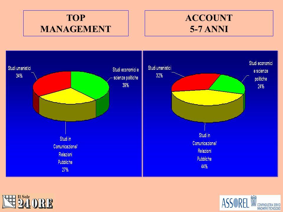 Relatori Business (su un totale di 160 offerte)