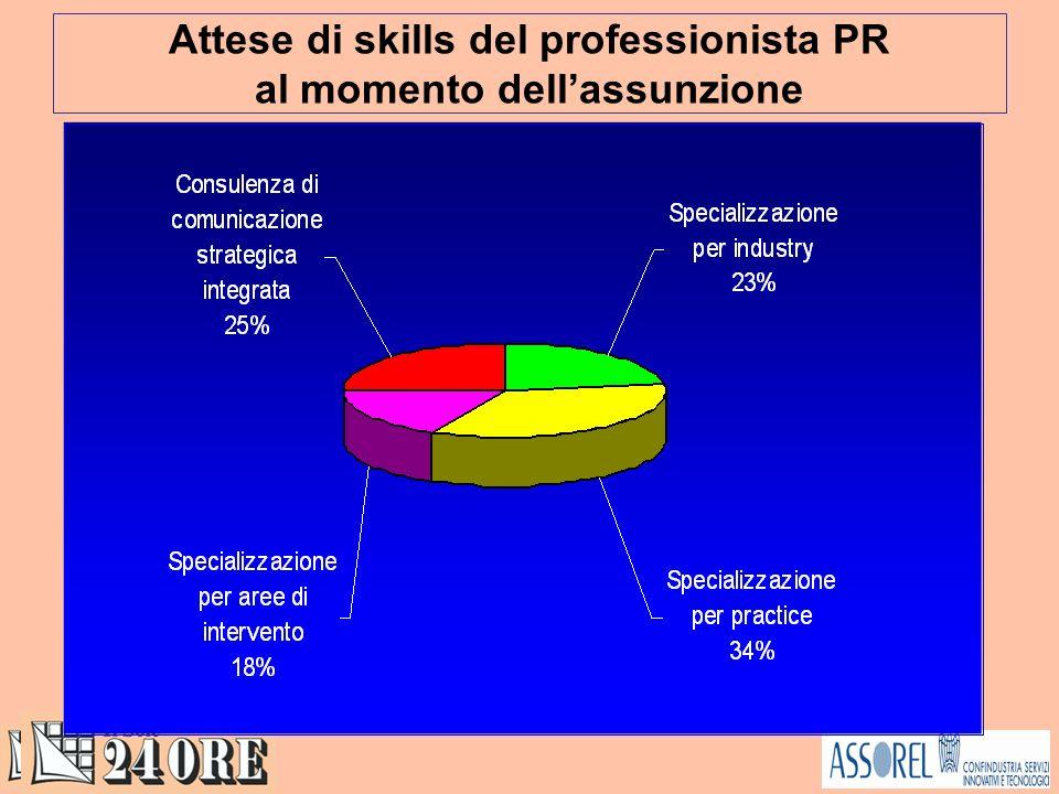 Attese di skills del professionista PR al momento dellassunzione