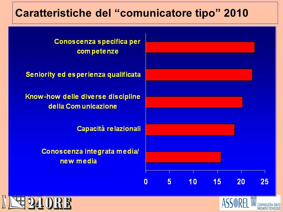 Caratteristiche del comunicatore tipo 2010