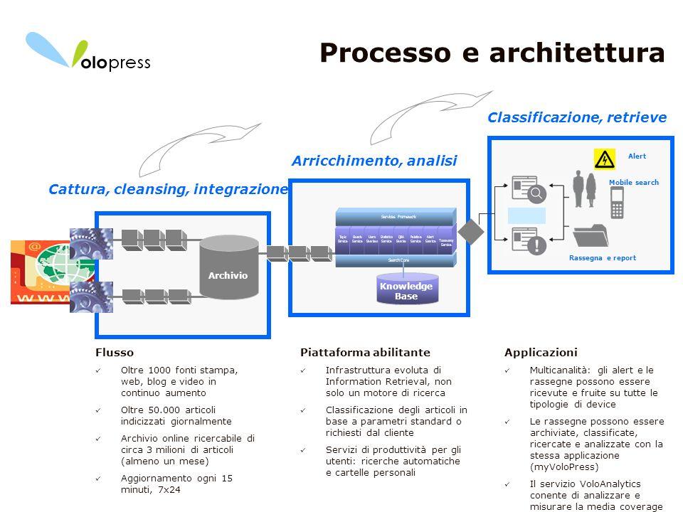 9 Processo e architettura Classificazione, retrieve Mobile search Rassegna e report Alert Cattura, cleansing, integrazione Archivio Arricchimento, ana