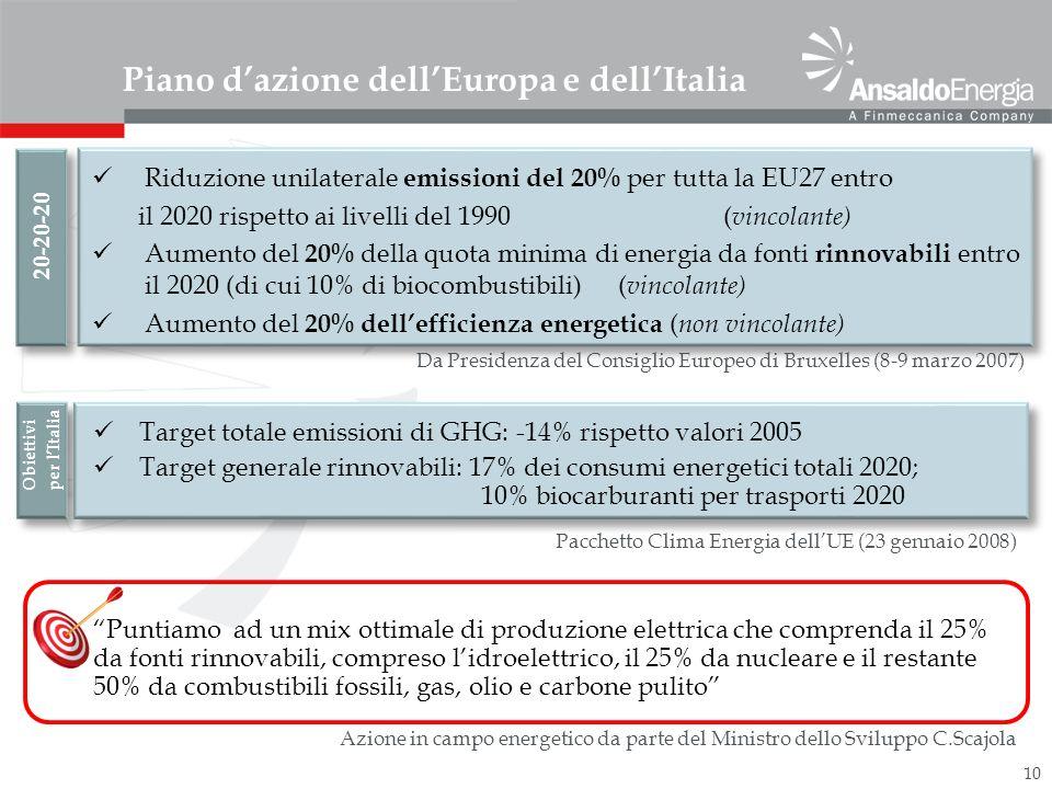 10 Piano dazione dellEuropa e dellItalia Riduzione unilaterale emissioni del 20% per tutta la EU27 entro il 2020 rispetto ai livelli del 1990 ( vincolante) Aumento del 20% della quota minima di energia da fonti rinnovabili entro il 2020 (di cui 10% di biocombustibili) ( vincolante) Aumento del 20% dellefficienza energetica ( non vincolante) 20-20-20 Da Presidenza del Consiglio Europeo di Bruxelles (8-9 marzo 2007) Obiettivi per lItalia Target totale emissioni di GHG: -14% rispetto valori 2005 Target generale rinnovabili: 17% dei consumi energetici totali 2020; 10% biocarburanti per trasporti 2020 Pacchetto Clima Energia dellUE (23 gennaio 2008) Puntiamo ad un mix ottimale di produzione elettrica che comprenda il 25% da fonti rinnovabili, compreso lidroelettrico, il 25% da nucleare e il restante 50% da combustibili fossili, gas, olio e carbone pulito Azione in campo energetico da parte del Ministro dello Sviluppo C.Scajola
